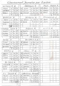 GP Ville de Hettange 1991 Clas équipes et Composition équipes