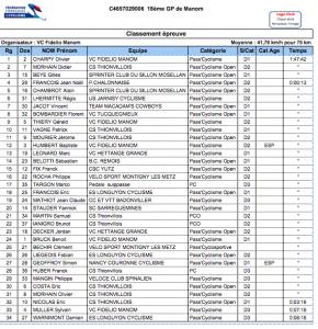Classement 18eme GP de Manom