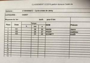 Le Classement Cadets