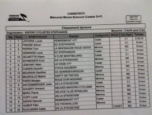 Classement St Etienne CC Cadets
