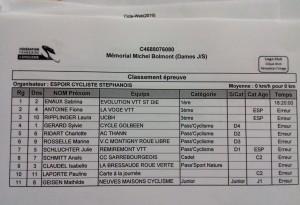 Classement St Etienne CC Dames